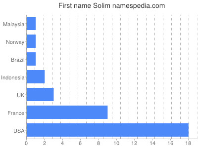Given name Solim