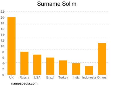 Surname Solim