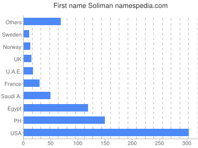 Given name Soliman