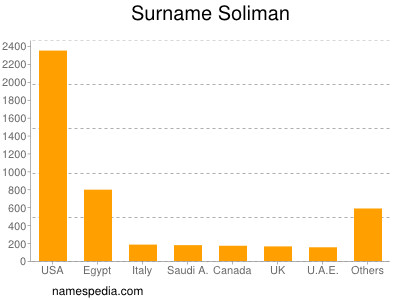 Surname Soliman