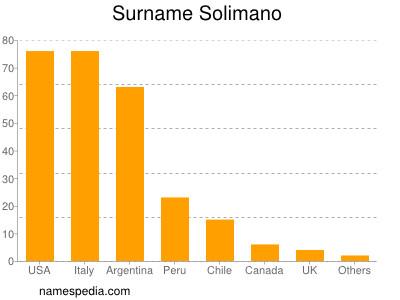 Surname Solimano