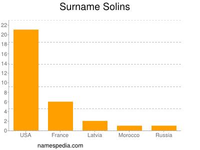 Surname Solins