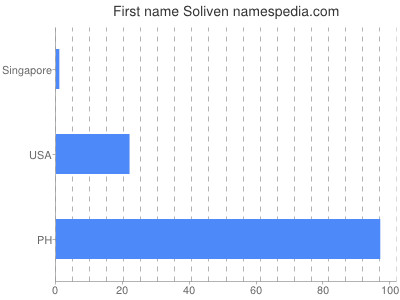 Given name Soliven