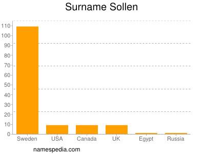 Surname Sollen