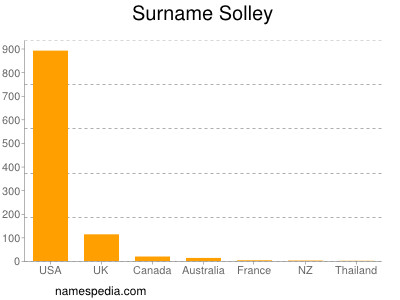 Surname Solley