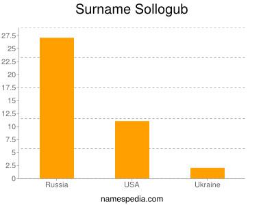 Familiennamen Sollogub