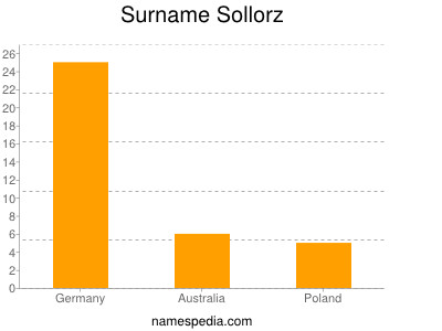 Surname Sollorz