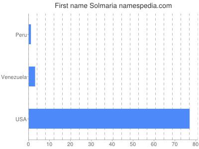 Given name Solmaria