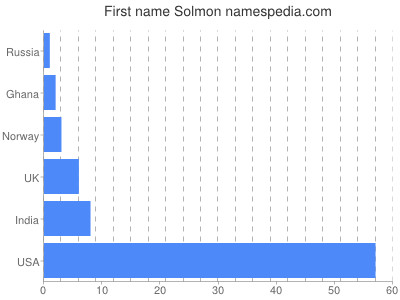Given name Solmon