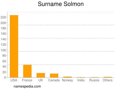 Surname Solmon