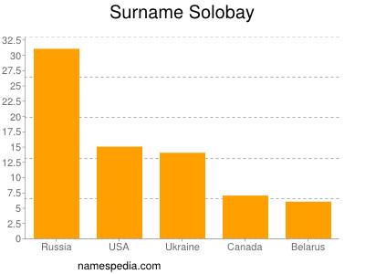 Surname Solobay