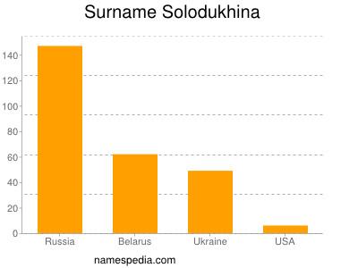 Surname Solodukhina
