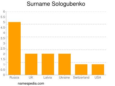 Surname Sologubenko