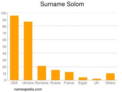 Surname Solom