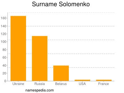 Surname Solomenko