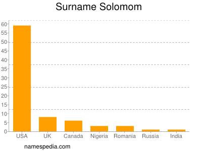 Surname Solomom