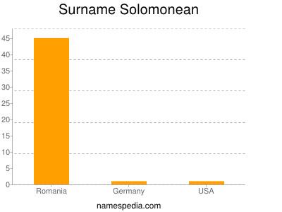 Surname Solomonean