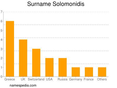 Surname Solomonidis