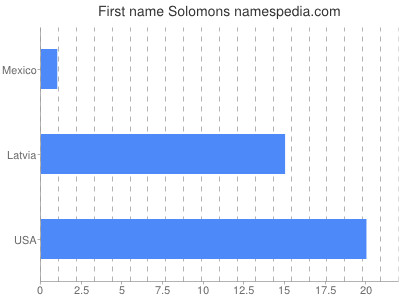 Given name Solomons