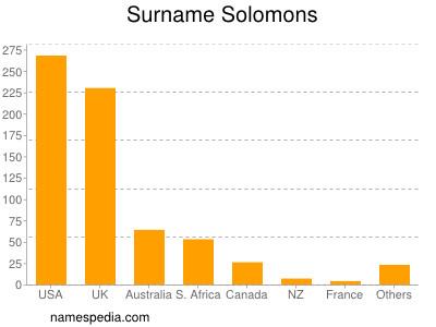 Surname Solomons