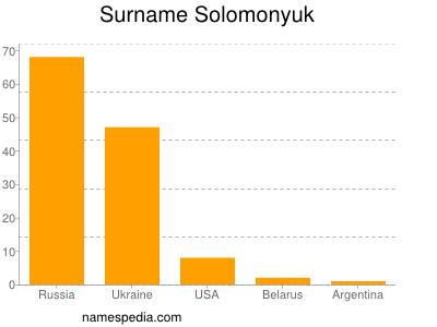 Surname Solomonyuk