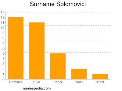 Surname Solomovici