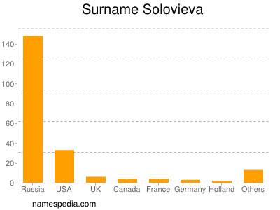 Familiennamen Solovieva