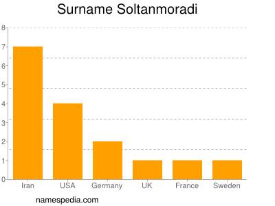 Surname Soltanmoradi