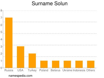 Surname Solun