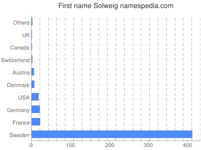 Vornamen Solweig