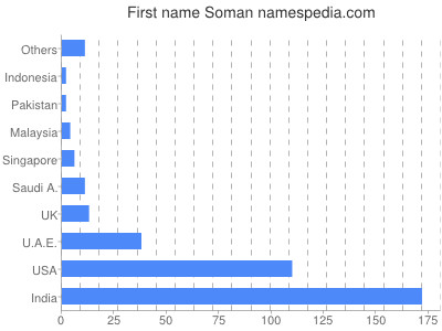 Given name Soman