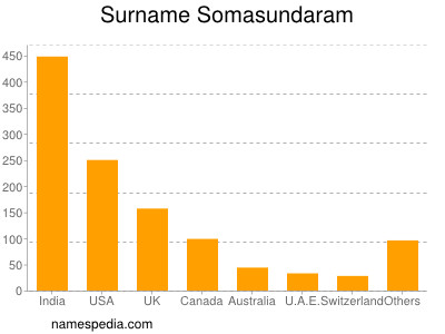 Familiennamen Somasundaram