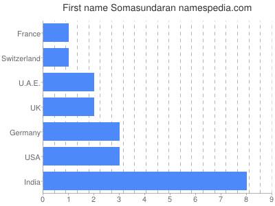Given name Somasundaran