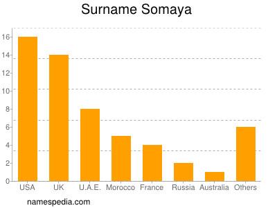 Surname Somaya