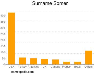 Surname Somer