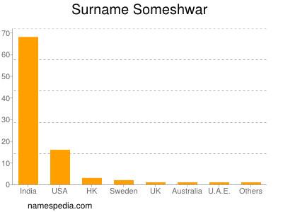 Familiennamen Someshwar