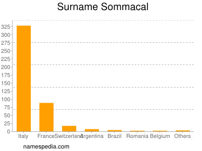 Surname Sommacal