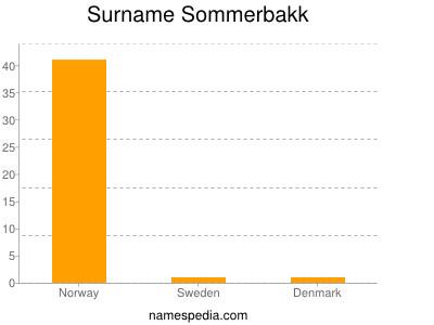 Surname Sommerbakk