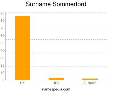 Surname Sommerford