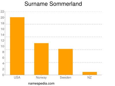 Surname Sommerland