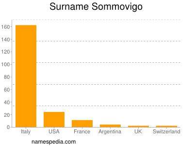 Surname Sommovigo