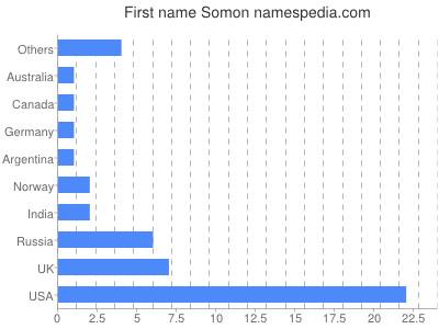 Given name Somon