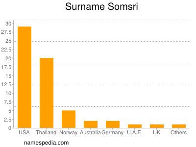 Surname Somsri