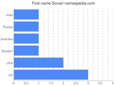Given name Sonari