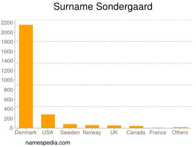 Surname Sondergaard