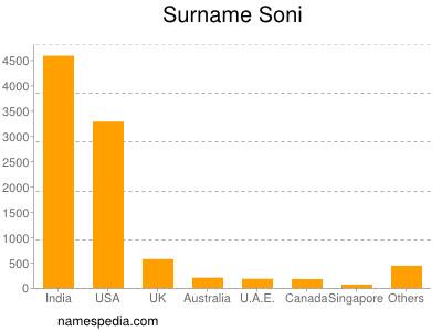 Surname Soni