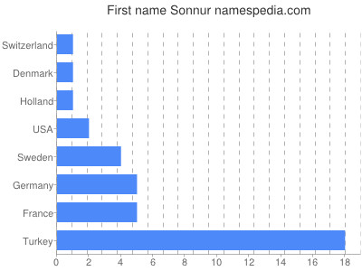 Given name Sonnur