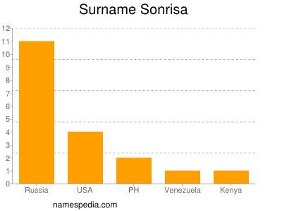 Surname Sonrisa