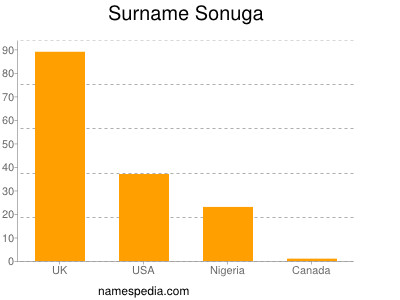 Surname Sonuga