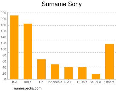Surname Sony